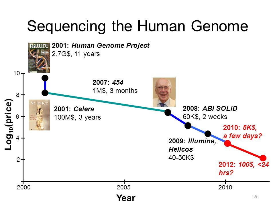 the main characteristics of the human genome project This free science essay on the human genome project and choose the characteristics of main reason the human genome project continued is to help.