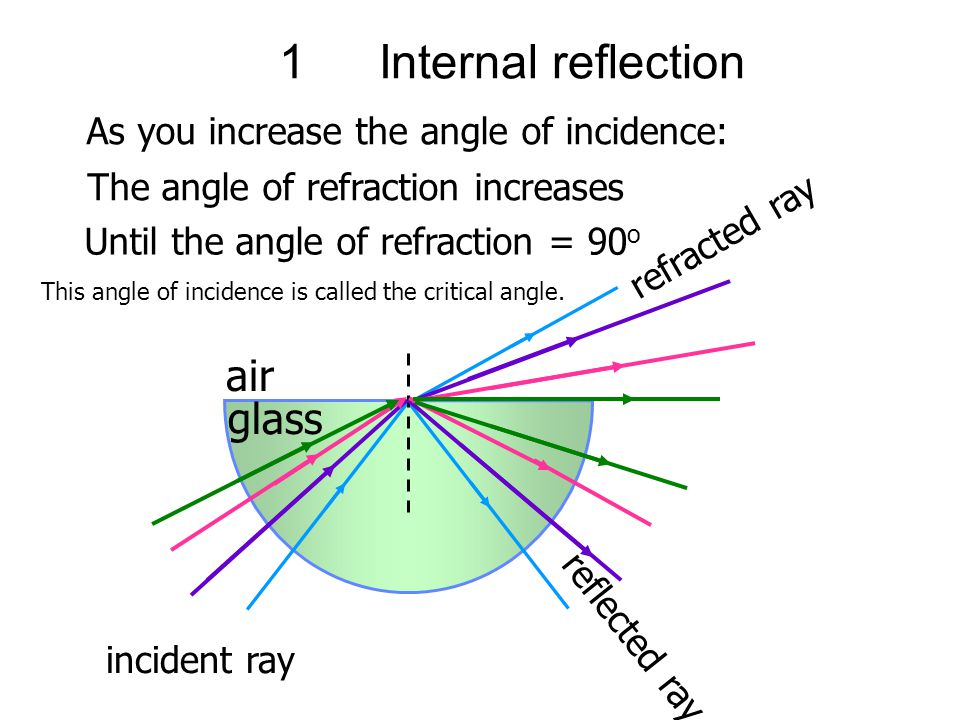 Angle Of Refraction R Ppt Video Online Download