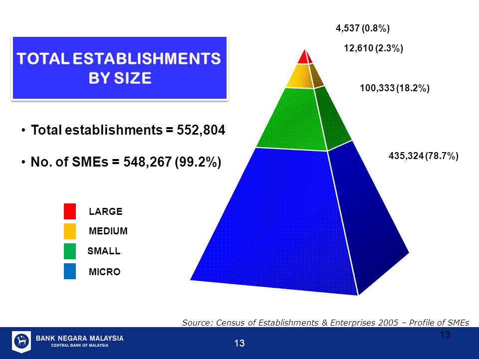 TOTAL ESTABLISHMENTS BY SIZE