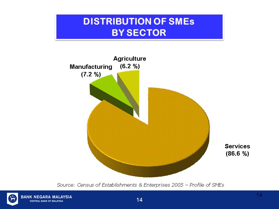 DISTRIBUTION OF SMEs BY SECTOR