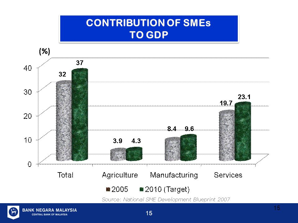 CONTRIBUTION OF SMEs TO GDP