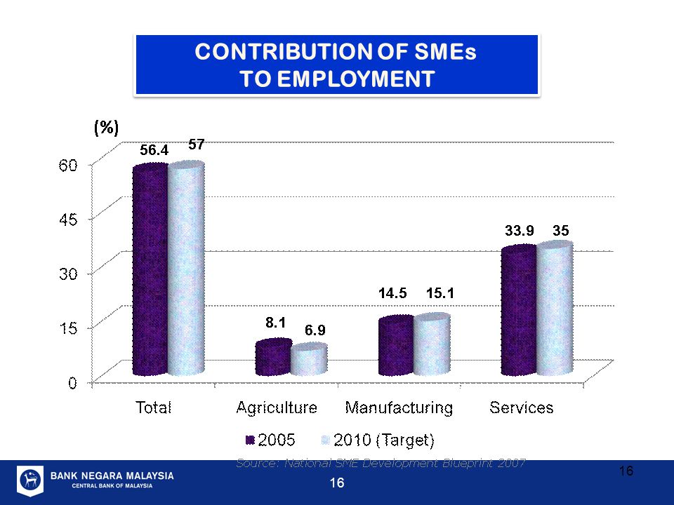 CONTRIBUTION OF SMEs TO EMPLOYMENT