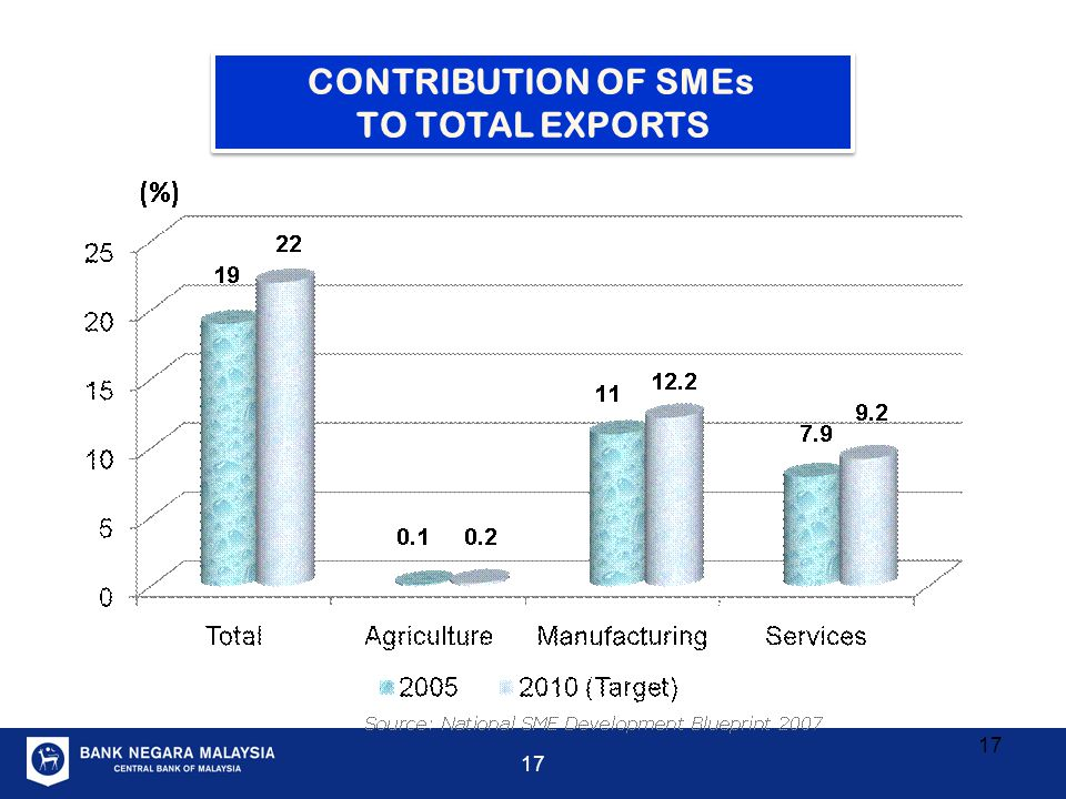 CONTRIBUTION OF SMEs TO TOTAL EXPORTS