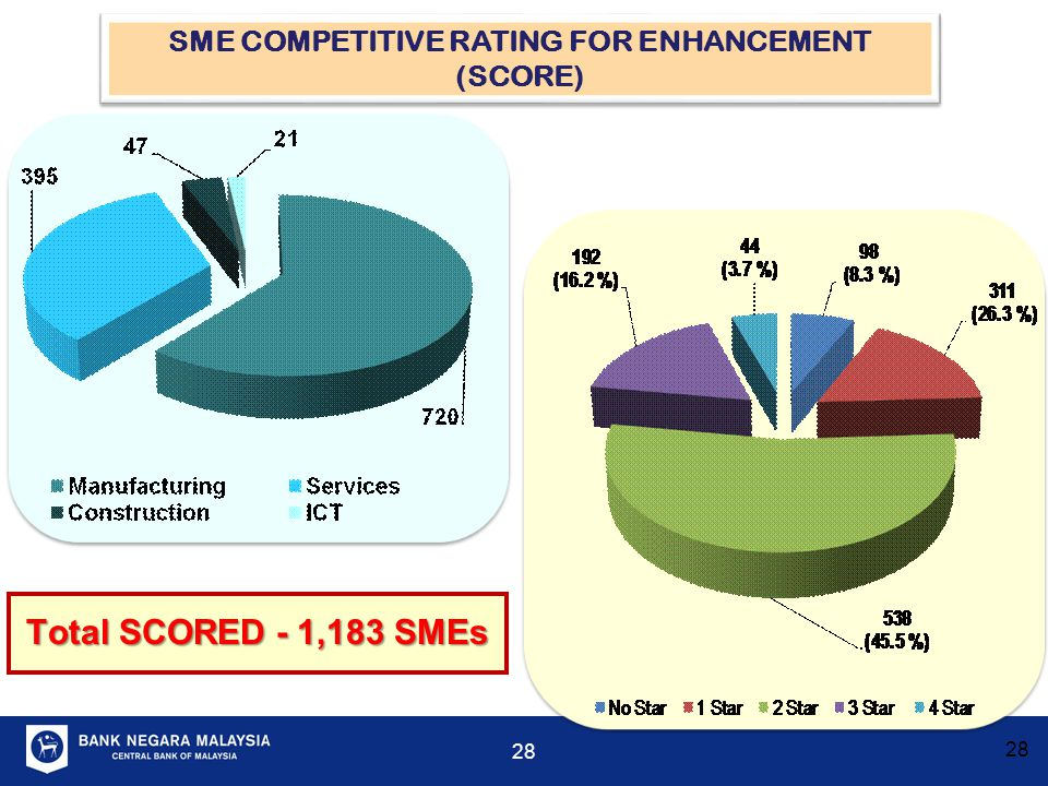 SME COMPETITIVE RATING FOR ENHANCEMENT