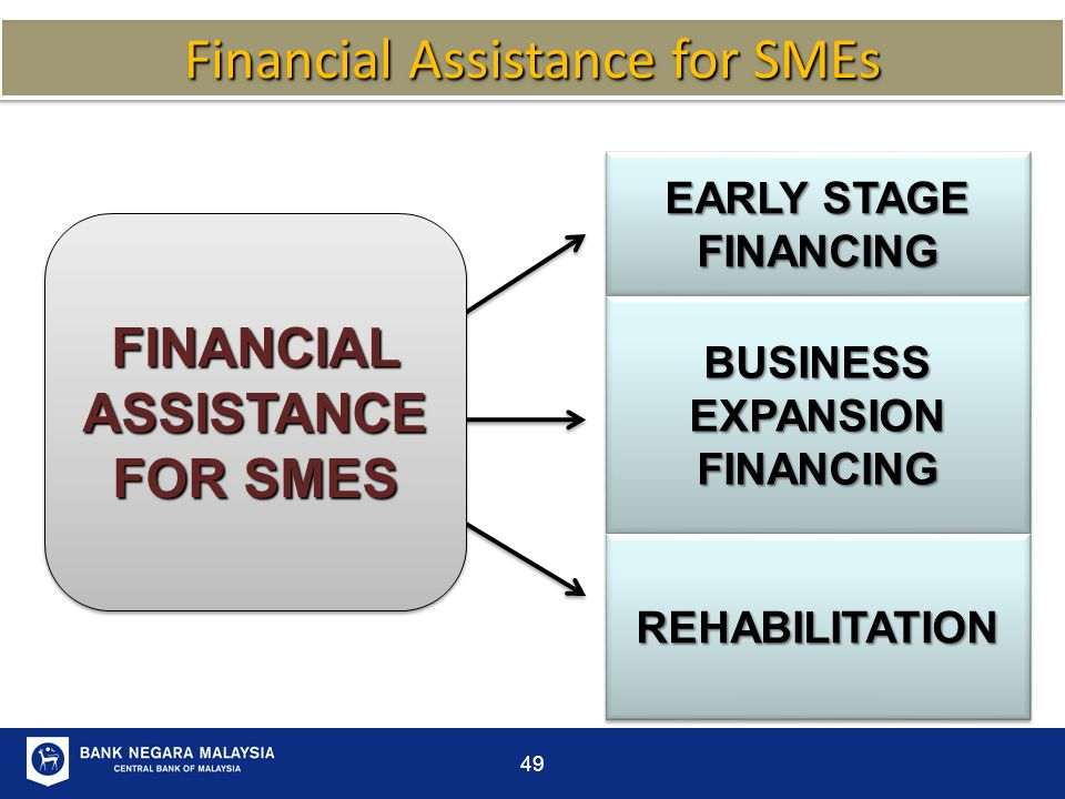 FINANCIAL ASSISTANCE FOR SMES BUSINESS EXPANSION FINANCING