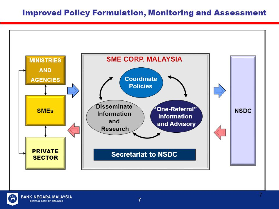 Improved Policy Formulation, Monitoring and Assessment