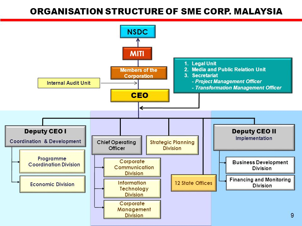 ORGANISATION STRUCTURE OF SME CORP. MALAYSIA