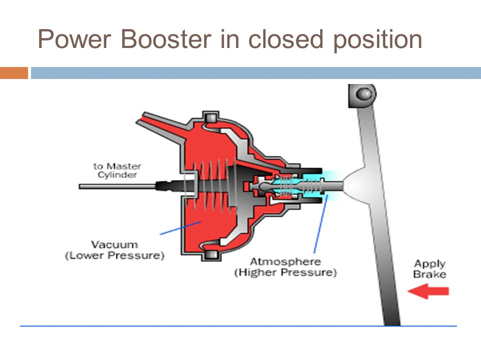 Power Booster in closed position