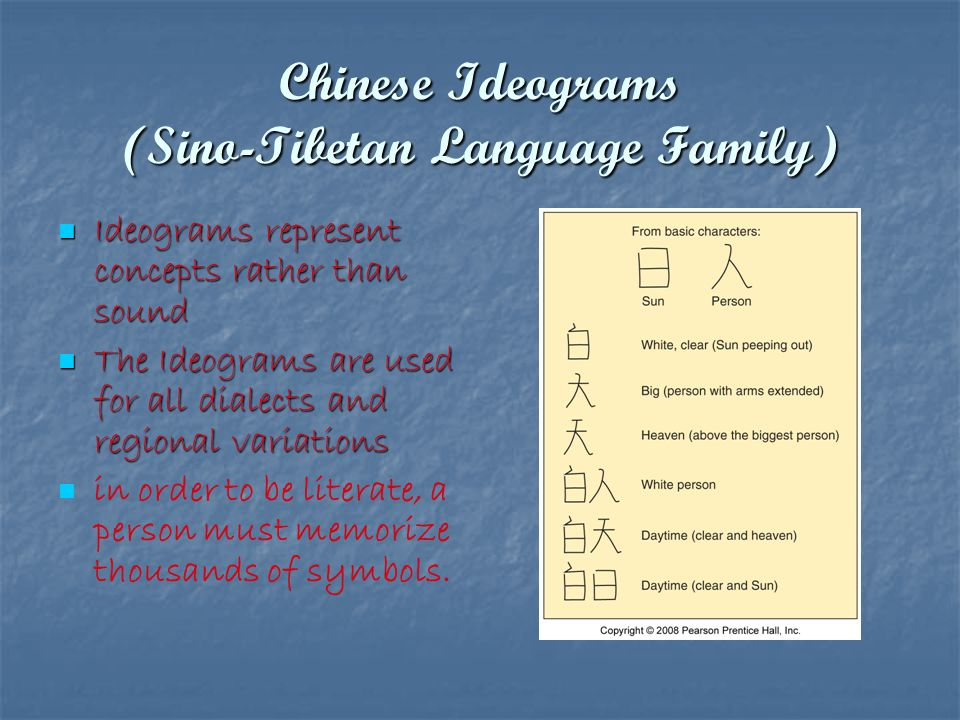 Chinese Ideograms (Sino-Tibetan Language Family)