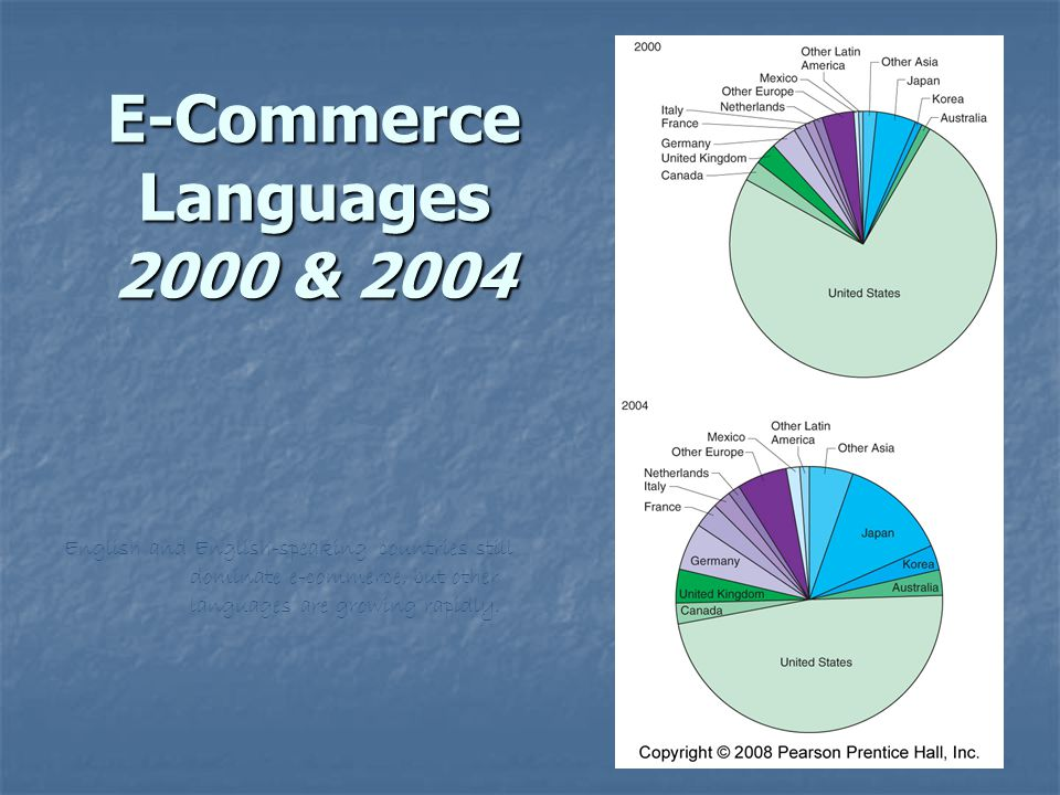 E-Commerce Languages 2000 & 2004