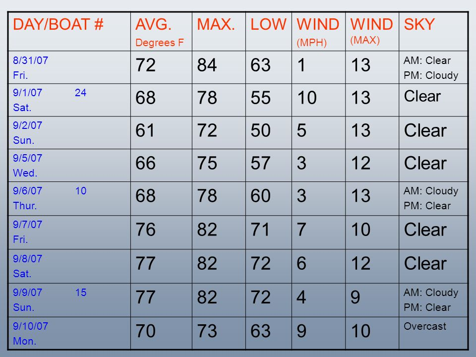 DAY/BOAT # AVG. Degrees F. MAX. LOW. WIND. (MPH) WIND (MAX) SKY. 8/31/07. Fri. 72.