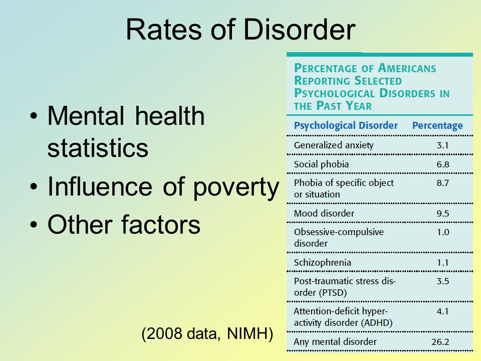 Rates of Disorder Mental health statistics Influence of poverty