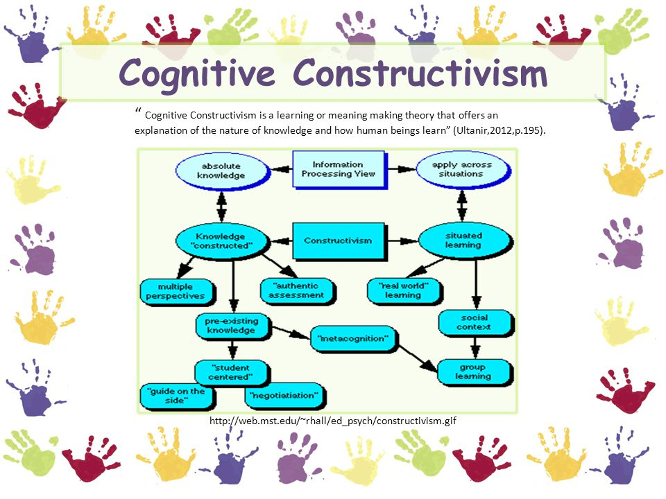 adult behavioral cognitive constructivist learning view