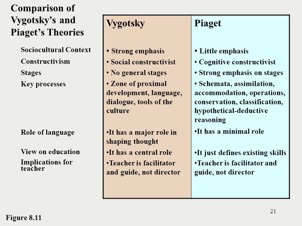 Comparison of Vygotsky's and Piaget's Theories Vygotsky Piaget