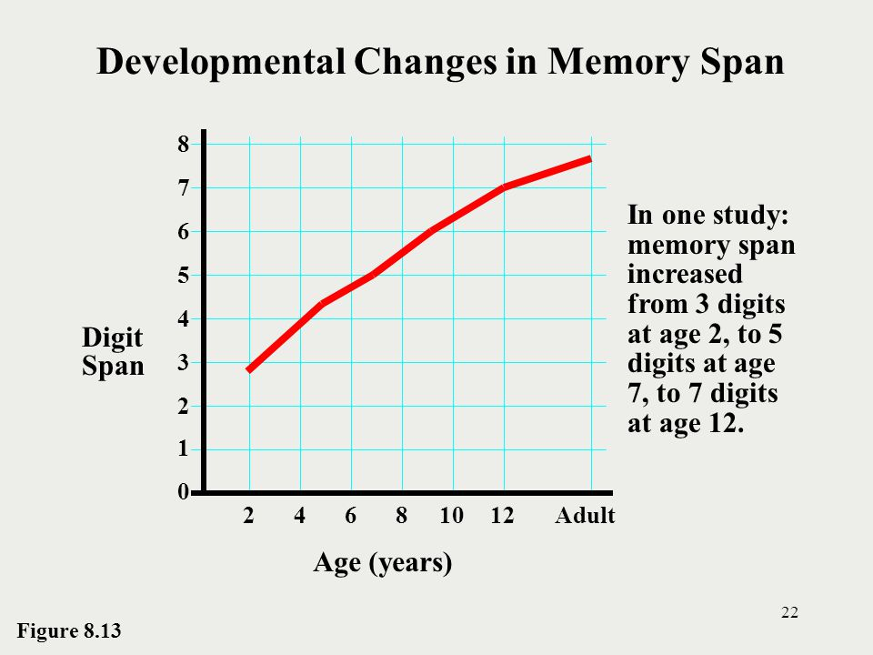 Developmental Changes in Memory Span