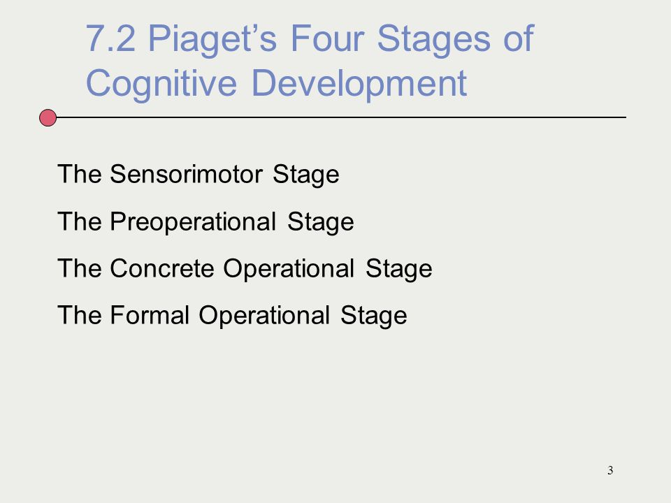 7.2 Piaget's Four Stages of Cognitive Development