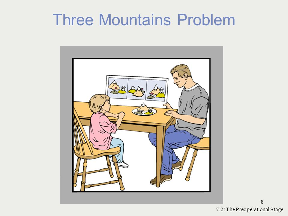 Three Mountains Problem