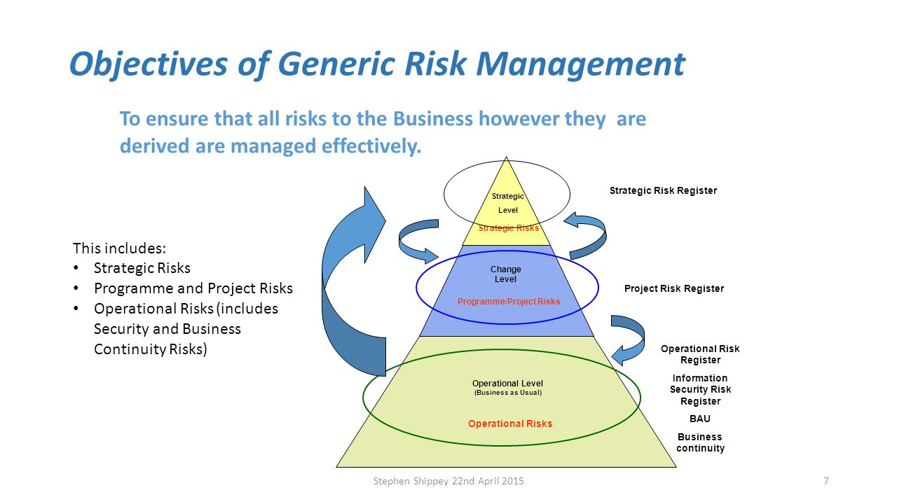 security risk management It security and risk management: an overview traditional network and endpoint defence tools are necessary but no longer sufficient to defeat today's increasingly sophisticated cyberattacks.