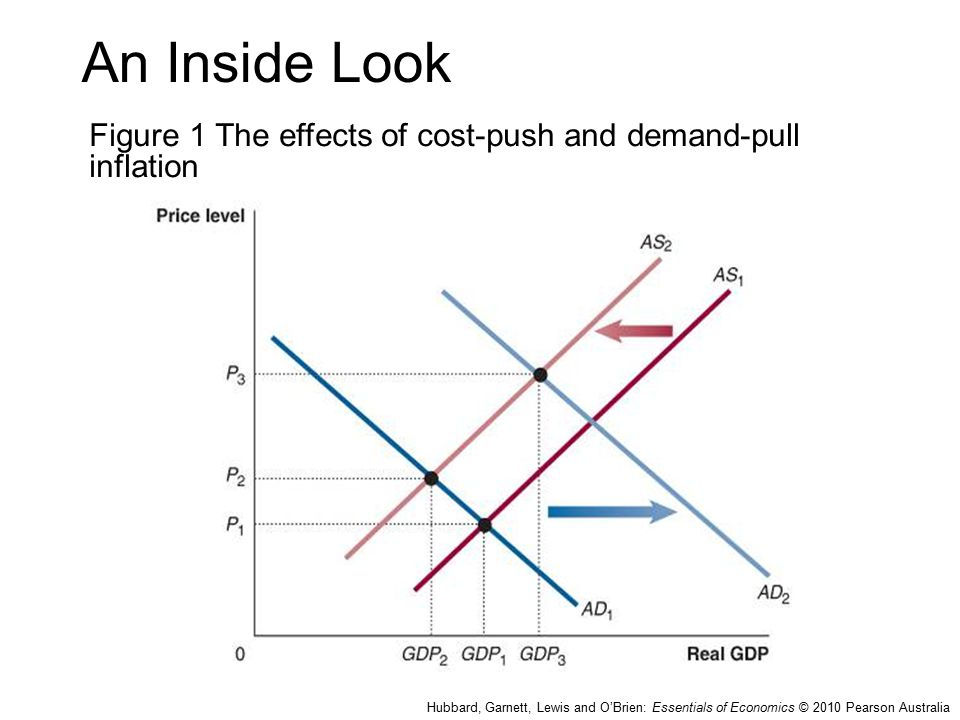 effect of infaltion and unemployment on What is the effect on output and employment if demand pull inflation rises conflicting objectives - unemployment and inflation the phillips curve.