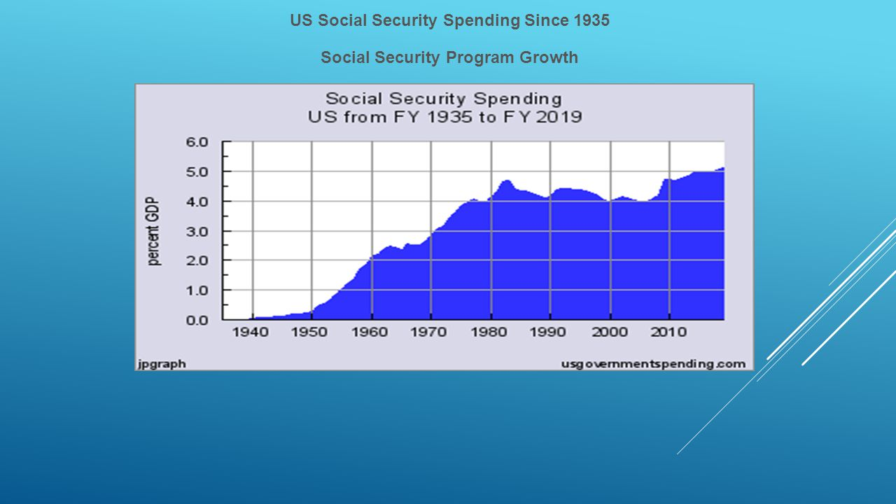 US Social Security Spending Since 1935 Social Security Program Growth