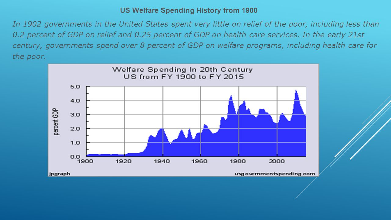 US Welfare Spending History from 1900