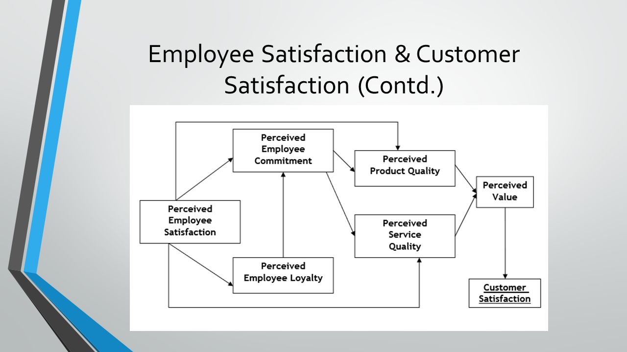 impact of employees satisfaction on customer satisfaction Our findings confirm that frontline employee job satisfaction and customer  satisfaction exert a positive effect on each other in addition, we find.