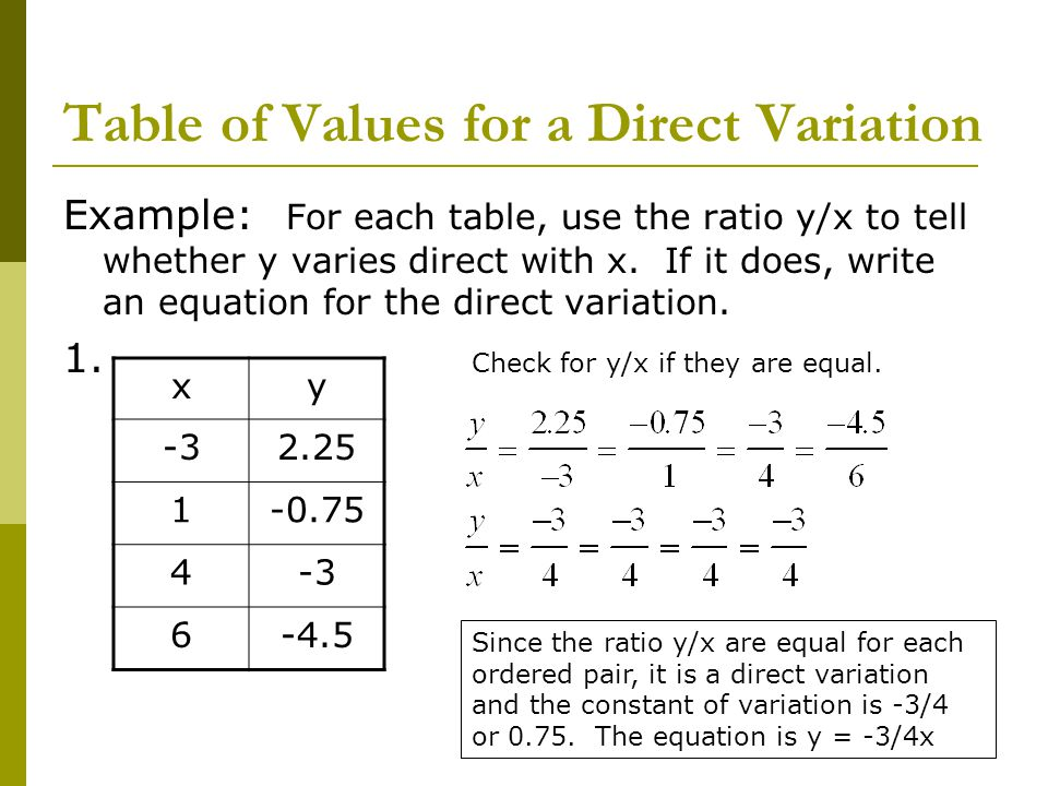 how to find the equation of a table of value
