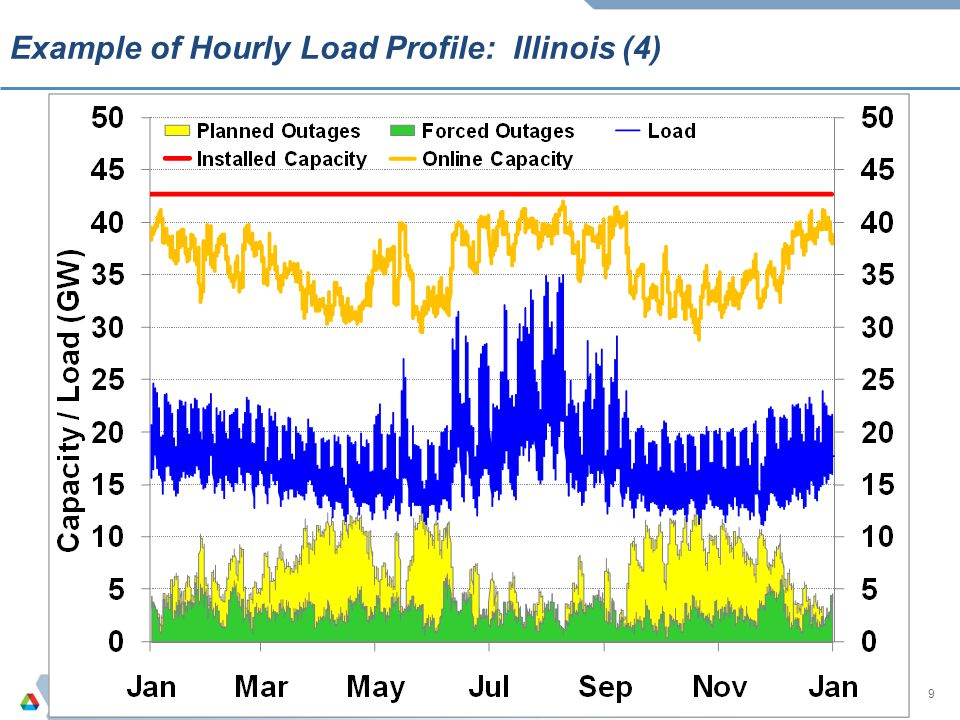 9 example of hourly load profile illinois 4