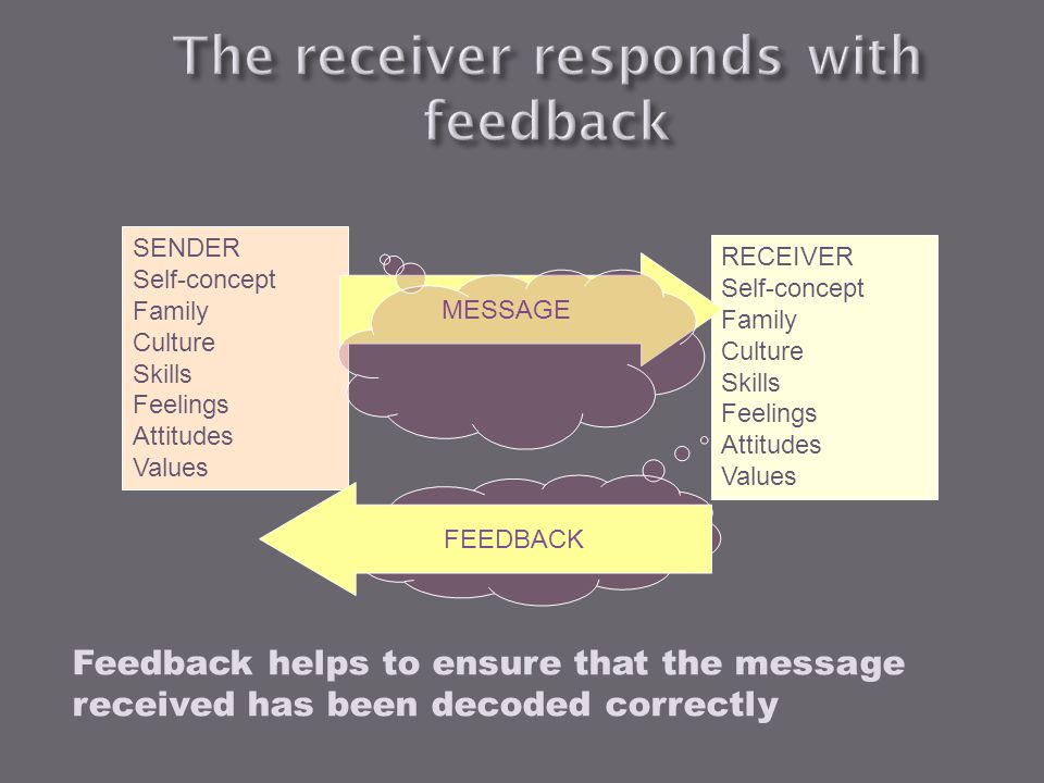 The receiver responds with feedback