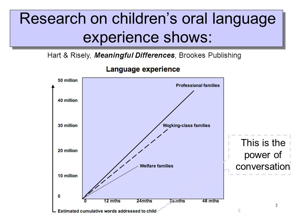 Research on children's oral language experience shows:
