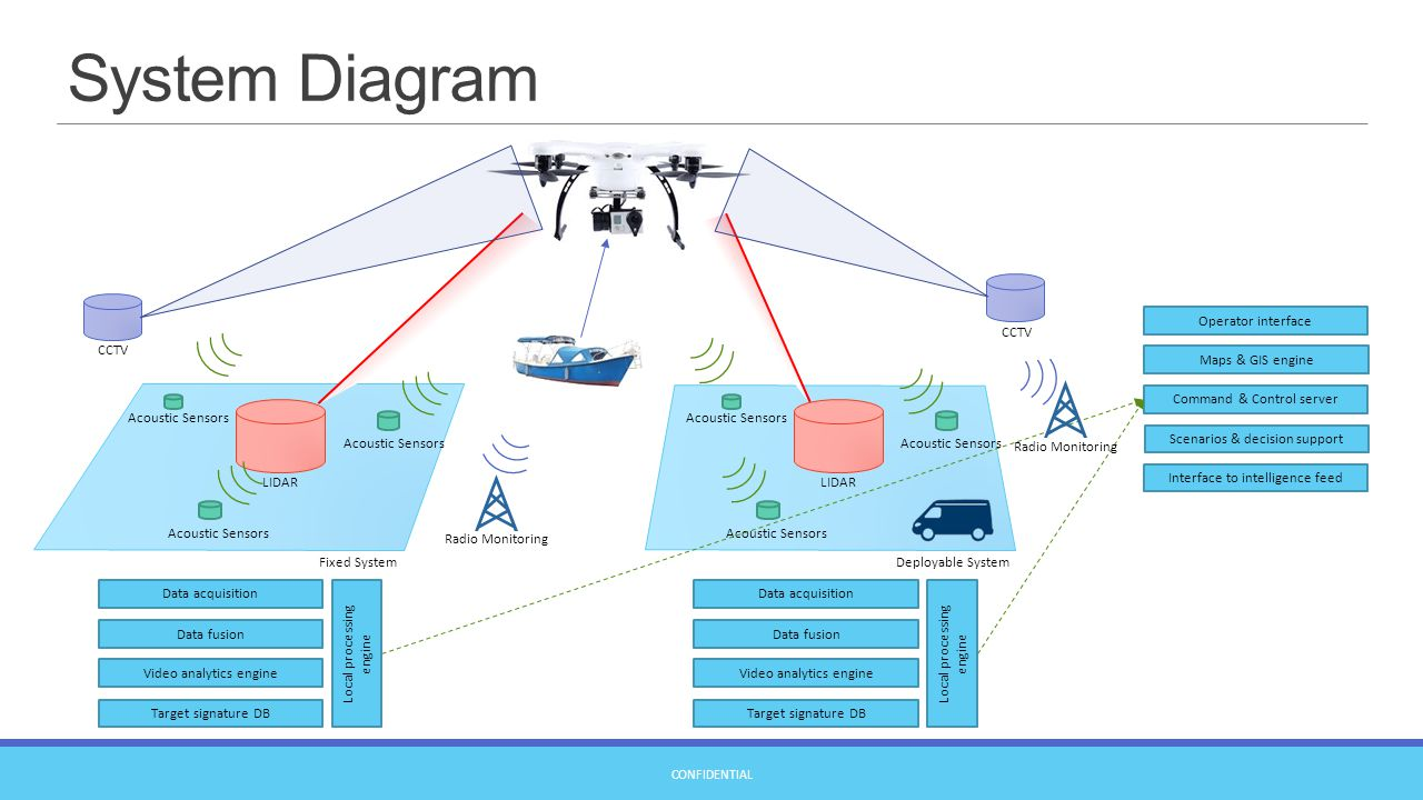 Safeshore System For Detection Of Low Altitude Targets In