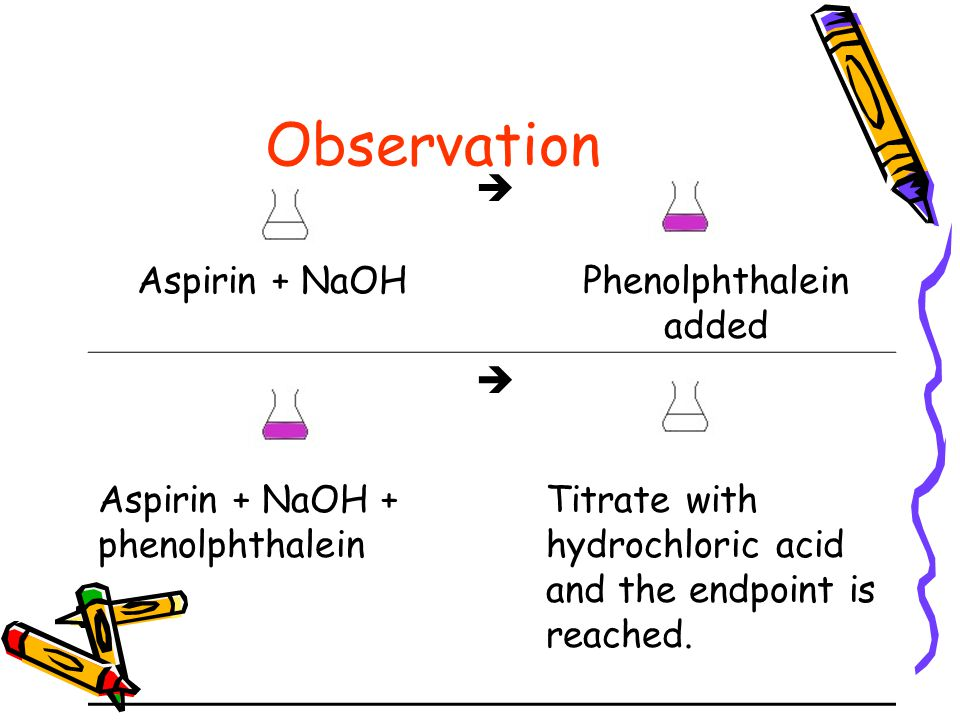 titration analysis of aspirin tablets Analysis of aspirin tablets the analysis makes use of the fact that aspirin is a monoprotic acid and repeat the titration with the second aspirin tablet.