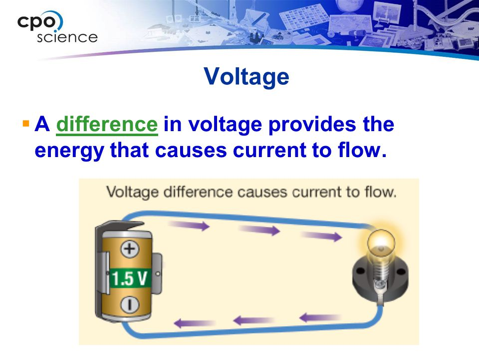 Voltage A difference in voltage provides the energy that causes current to flow.
