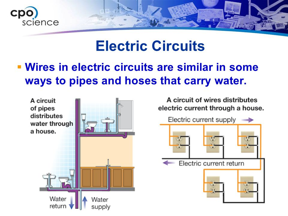 Electric Circuits Wires in electric circuits are similar in some ways to pipes and hoses that carry water.
