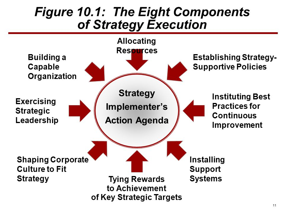 identify four actions that are key elements of leading the strategy execution process Culture as culprit: four steps to effective change culture is under attack it is currently being blamed for most implementation and execution problems.