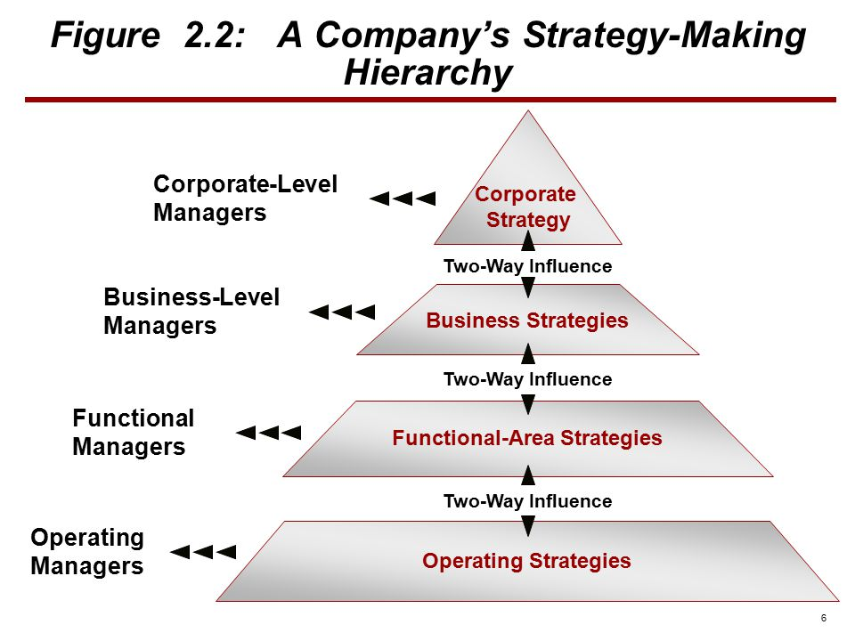 strategy making hierarchy For small businesses, they will only have one level of strategy making, with all  three levels of the strategy hierarchy being lumped together.