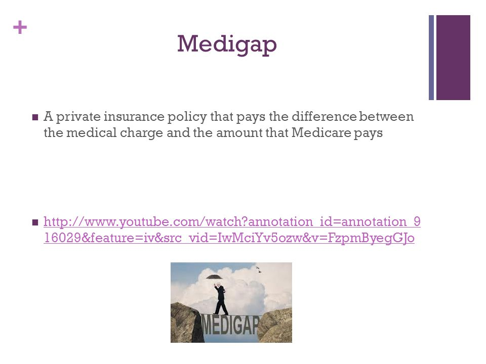 Medigap A private insurance policy that pays the difference between the medical charge and the amount that Medicare pays.