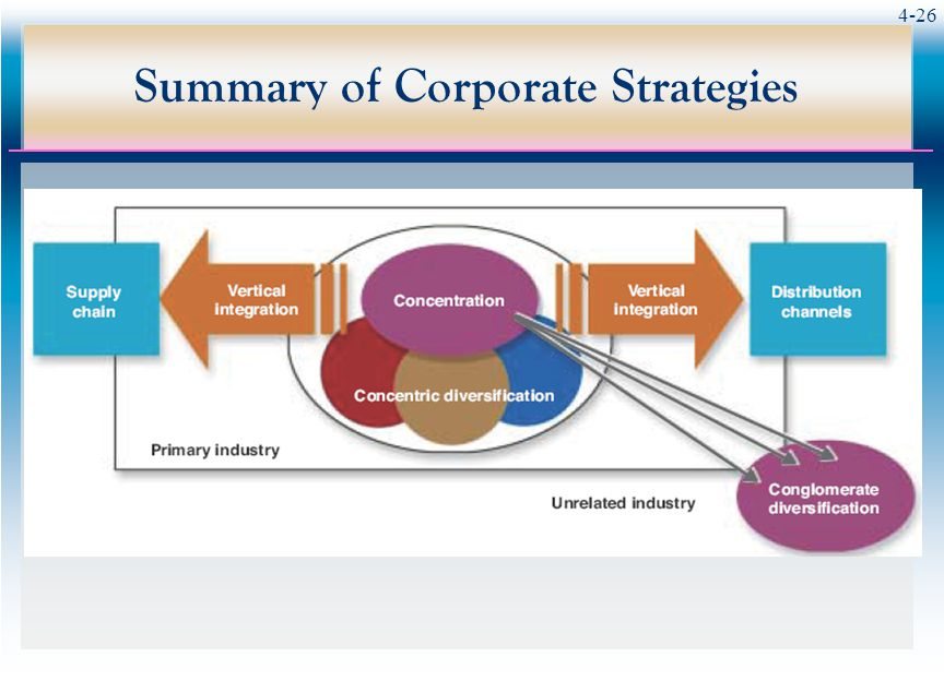 an overview of corporate strategies Corporate planning, leading to the formulation of corporate strategy, is the process of (a) deciding on the company's objectives and goals, including the determination of which and how many .
