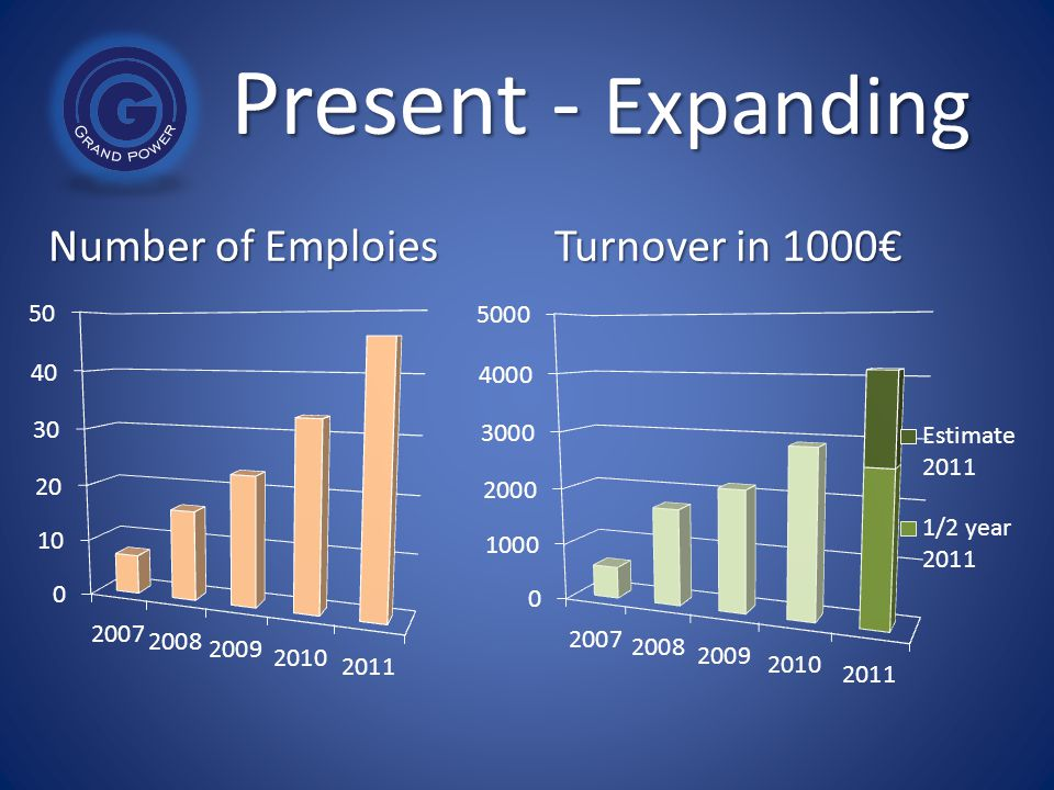 Present - Expanding Number of Emploies Turnover in 1000€