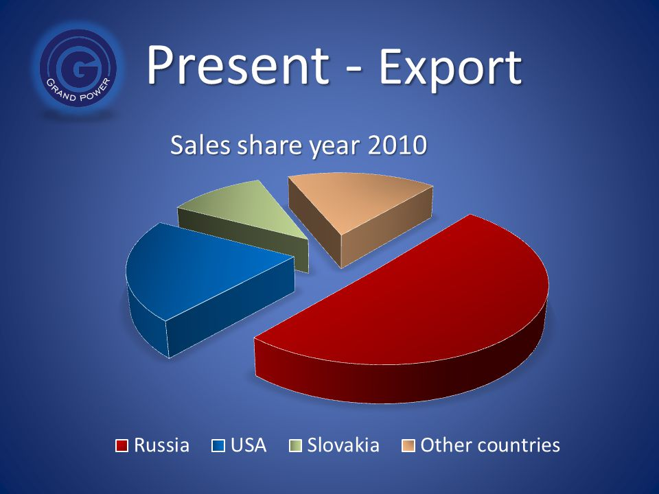 Present - Export Sales share year 2010