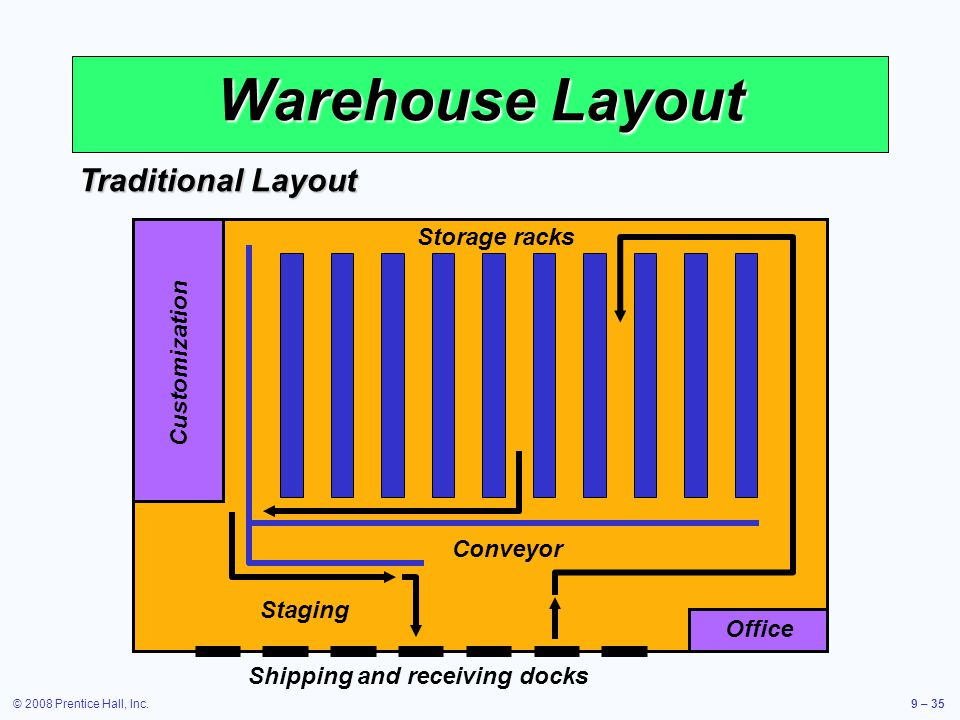 Operations management ppt download for Warehouse racking layout software free