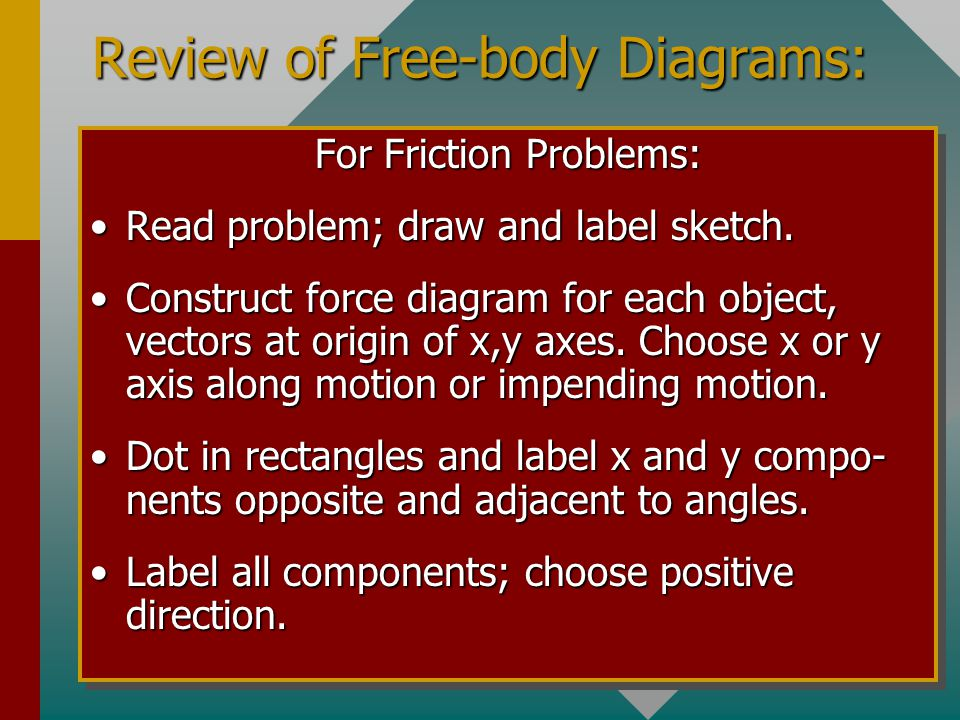 Free Body Diagram Synonym Gallery - How To Guide And Refrence