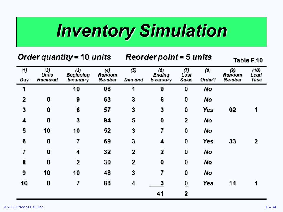 Inventory lead schedule