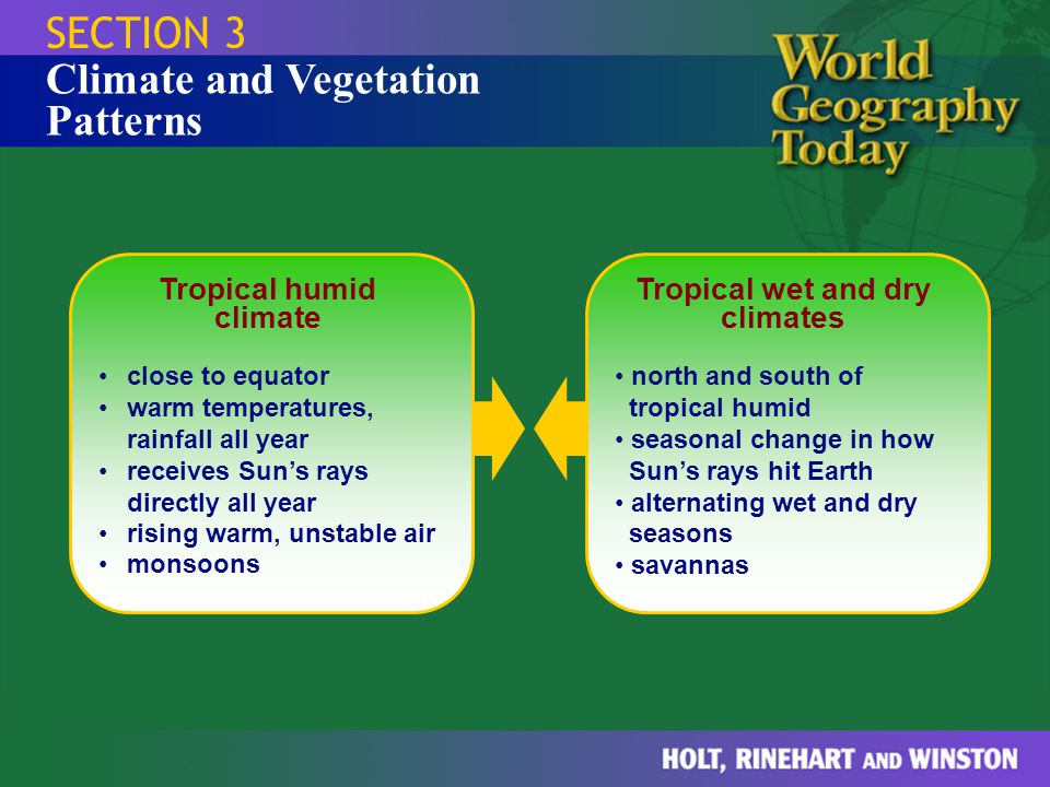 Tropical humid climate Tropical wet and dry climates