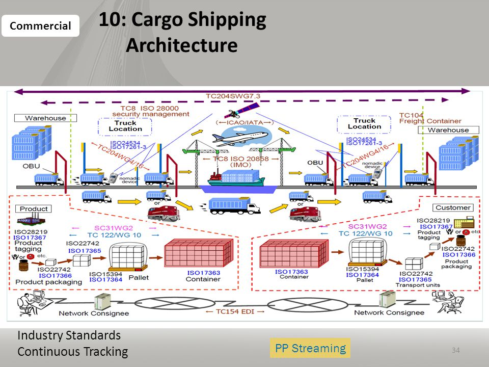 Data science curriculum march ppt download for Cargo architecture