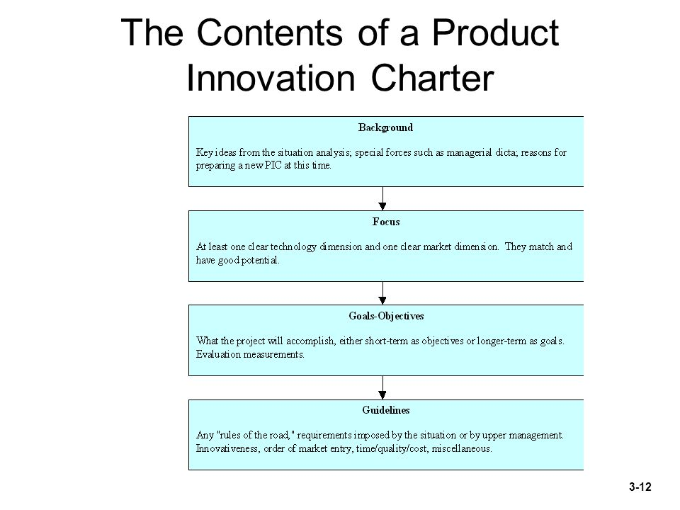report on product innovation charter of Do not send an email report to five people and assume that they read,understood  or  who is responsible for drafting the product innovation charter (pic.