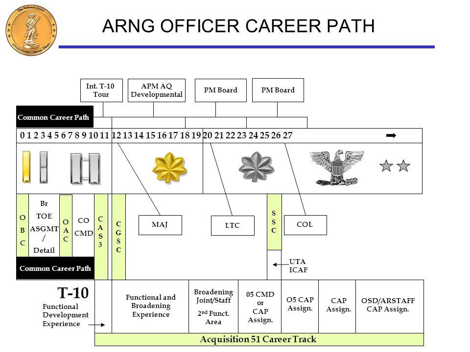 88m 42a Army Mos Career Map | www.picsbud.com
