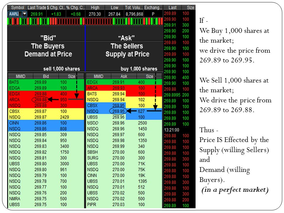 Verifying Your Trade with Volume Analysis - ppt download