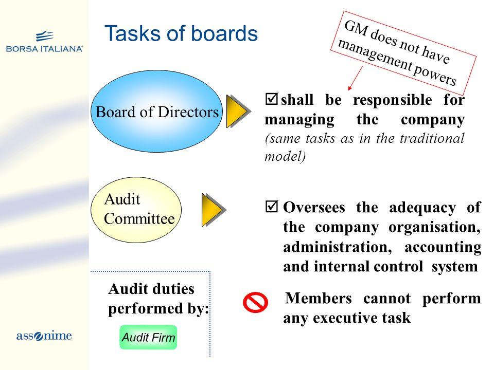 Tasks of boards Board of Directors
