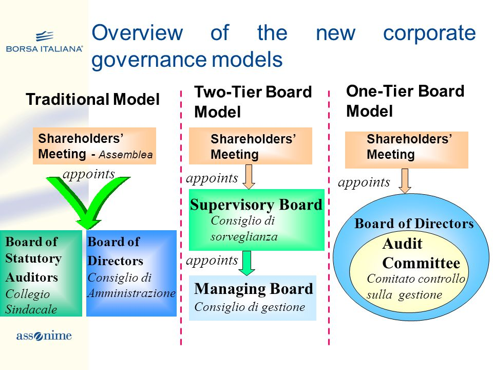 Overview of the new corporate governance models
